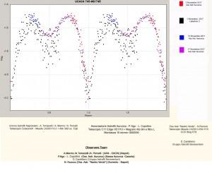 Grafico V4 in BM Dra UCAC 4743-061745 UAN-Aurunca-Sorrento in Cyg con legenda copia
