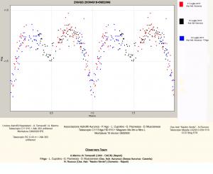GraficoV2UAN-Aurunca-SorrentoinV1197Cygconlegenda2MASS20304919+5652006copia