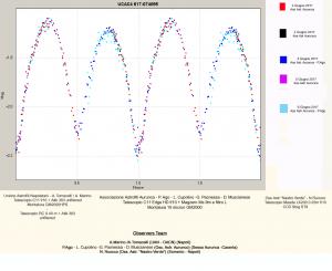 GraficoV3UAN-Aurunca-SorrentoinCygconlegendacopia