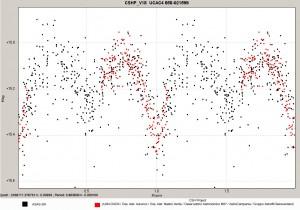 Grafico UCAC4658-021599_CSHP_V18 con legenda per VSX copia